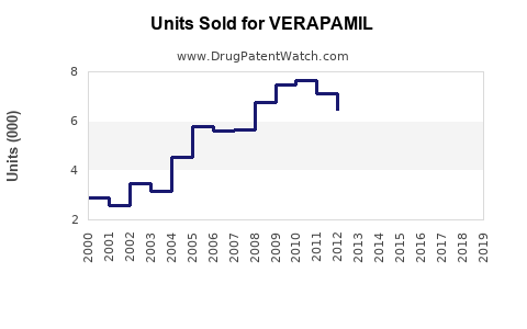 Drug Units Sold Trends for VERAPAMIL