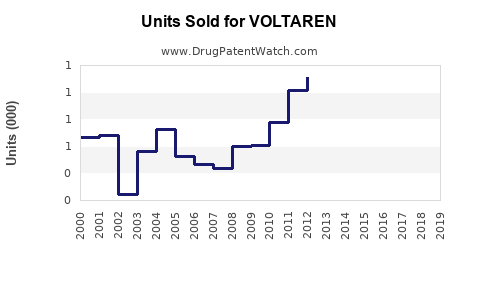 Drug Units Sold Trends for VOLTAREN