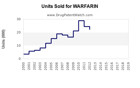 Drug Units Sold Trends for WARFARIN