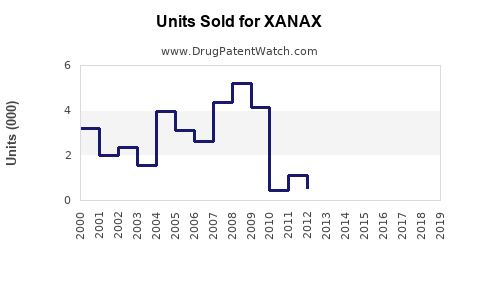 Drug Units Sold Trends for XANAX