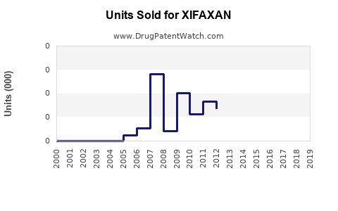 Drug Units Sold Trends for XIFAXAN