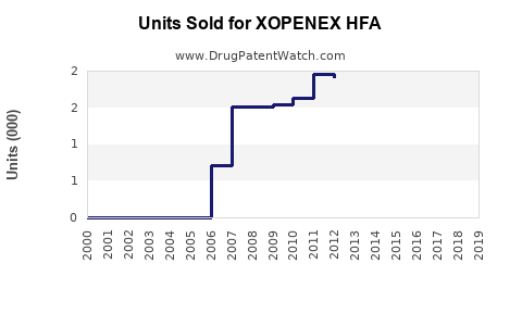 Drug Units Sold Trends for XOPENEX HFA