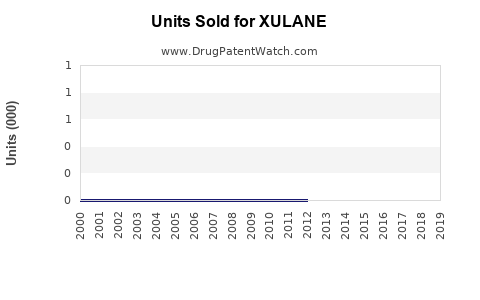 Drug Units Sold Trends for XULANE