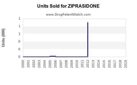 Drug Units Sold Trends for ZIPRASIDONE