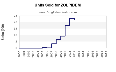 Drug Units Sold Trends for ZOLPIDEM