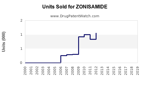 Drug Units Sold Trends for ZONISAMIDE