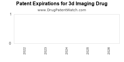 drug patent expirations by year for  3d Imaging Drug