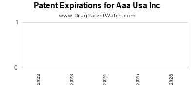 drug patent expirations by year for  Aaa Usa Inc
