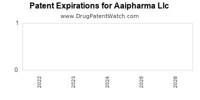 drug patent expirations by year for  Aaipharma Llc
