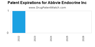 drug patent expirations by year for  Abbvie Endocrine Inc