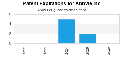 drug patent expirations by year for  Abbvie Inc