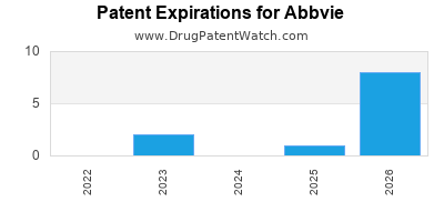 drug patent expirations by year for  Abbvie