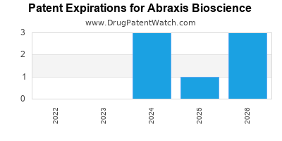 drug patent expirations by year for  Abraxis Bioscience