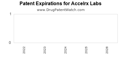 drug patent expirations by year for  Accelrx Labs