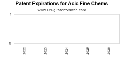 drug patent expirations by year for  Acic Fine Chems
