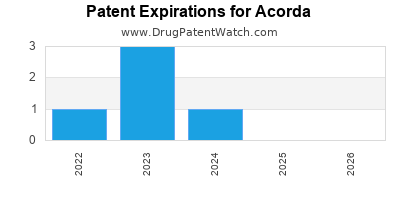 drug patent expirations by year for  Acorda