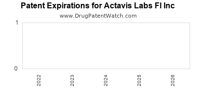 drug patent expirations by year for  Actavis Labs Fl Inc