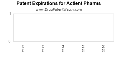 drug patent expirations by year for  Actient Pharms