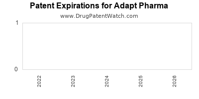 drug patent expirations by year for  Adapt Pharma