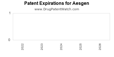 drug patent expirations by year for  Aesgen