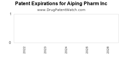 drug patent expirations by year for  Aiping Pharm Inc