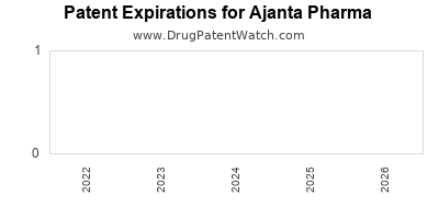 drug patent expirations by year for  Ajanta Pharma