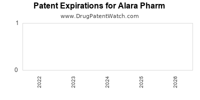 drug patent expirations by year for  Alara Pharm