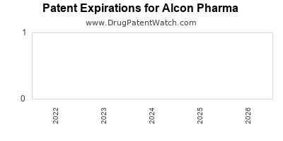 drug patent expirations by year for  Alcon Pharma