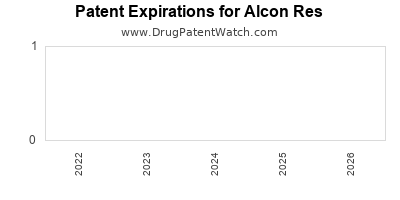 drug patent expirations by year for  Alcon Res