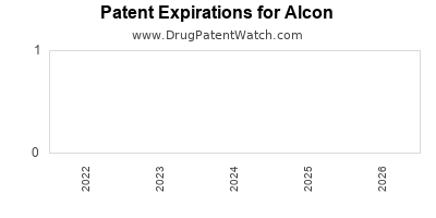 drug patent expirations by year for  Alcon