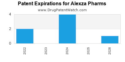drug patent expirations by year for  Alexza Pharms