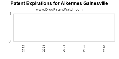 drug patent expirations by year for  Alkermes Gainesville