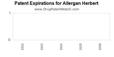 drug patent expirations by year for  Allergan Herbert