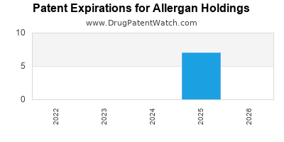 drug patent expirations by year for  Allergan Holdings