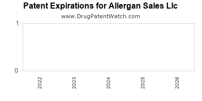 drug patent expirations by year for  Allergan Sales Llc