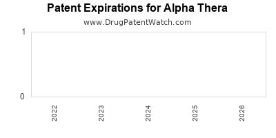 drug patent expirations by year for  Alpha Thera