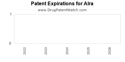 drug patent expirations by year for  Alra