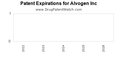 drug patent expirations by year for  Alvogen Inc