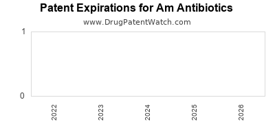 drug patent expirations by year for  Am Antibiotics