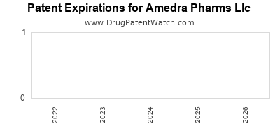 drug patent expirations by year for  Amedra Pharms Llc