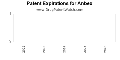drug patent expirations by year for  Anbex