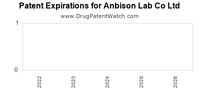 drug patent expirations by year for  Anbison Lab Co Ltd