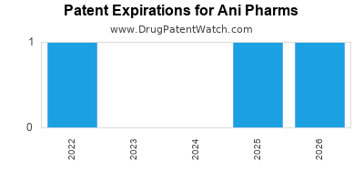 drug patent expirations by year for  Ani Pharms