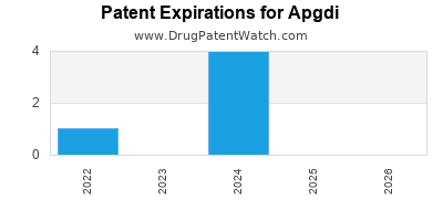 drug patent expirations by year for  Apgdi