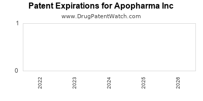 drug patent expirations by year for  Apopharma Inc