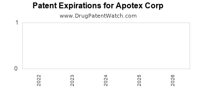 drug patent expirations by year for  Apotex Corp