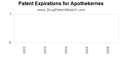 drug patent expirations by year for  Apothekernes