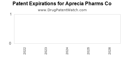 drug patent expirations by year for  Aprecia Pharms Co