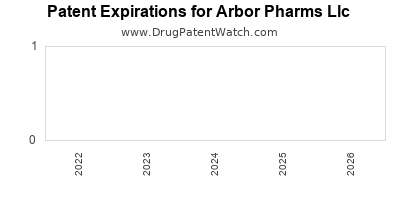 drug patent expirations by year for  Arbor Pharms Llc