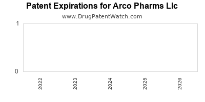 drug patent expirations by year for  Arco Pharms Llc